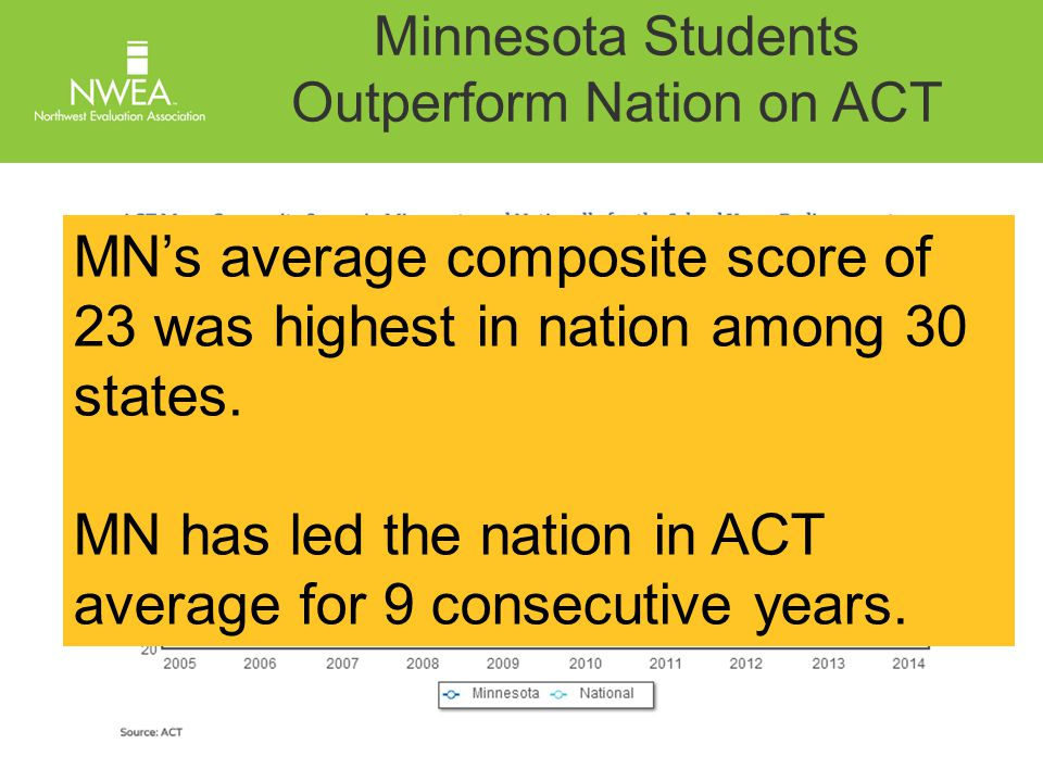 Minnesota Students Outperform Nation on ACT