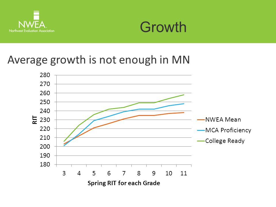 Growth Average growth is not enough in MN