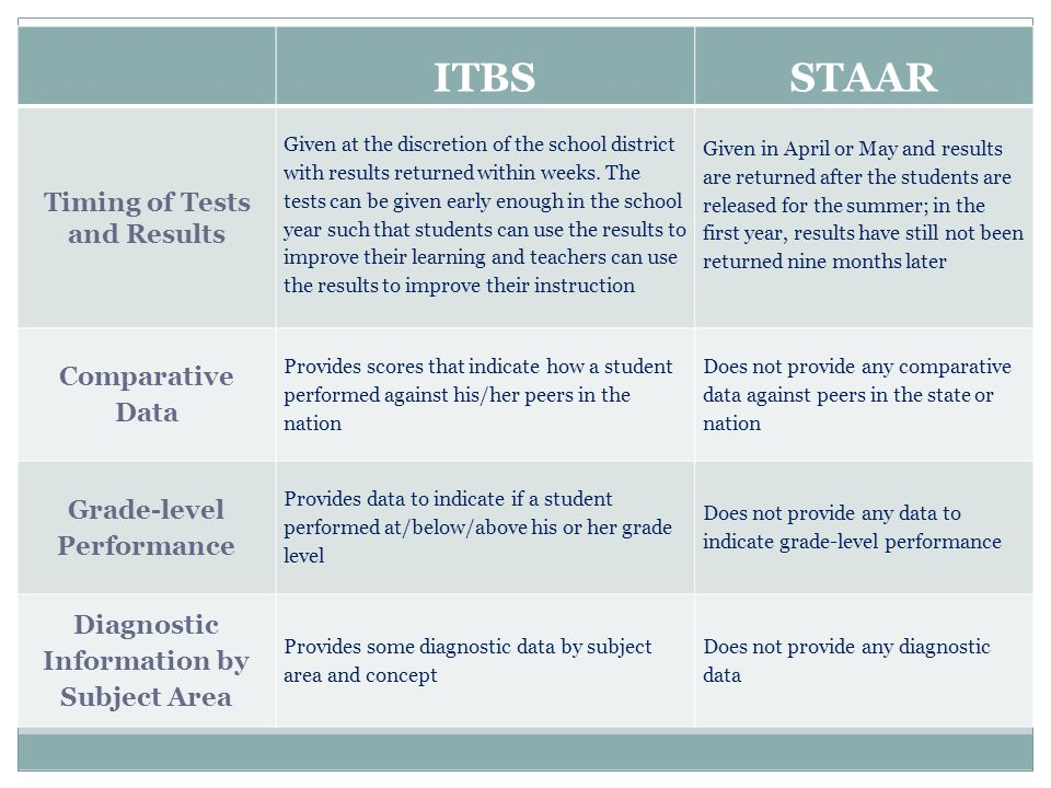 ITBS STAAR Timing of Tests and Results Comparative Data