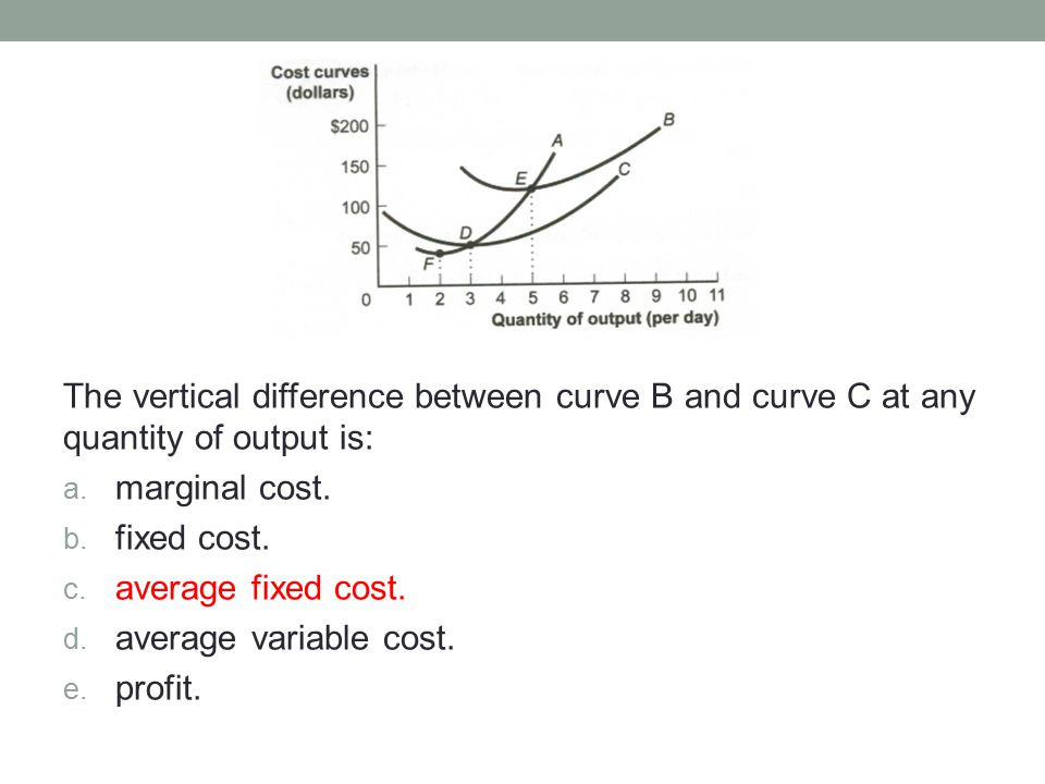 The vertical difference between curve B and curve C at any quantity of output is: