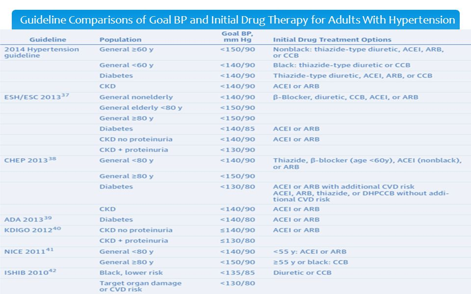 Guideline Comparisons of Goal BP and Initial Drug Therapy for Adults With Hypertension