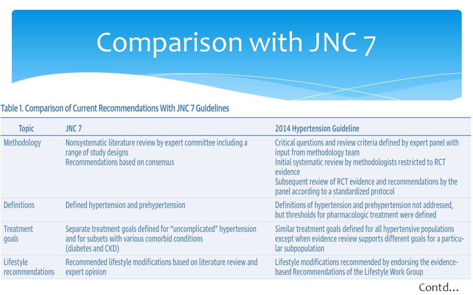 Comparison with JNC 7 Contd…