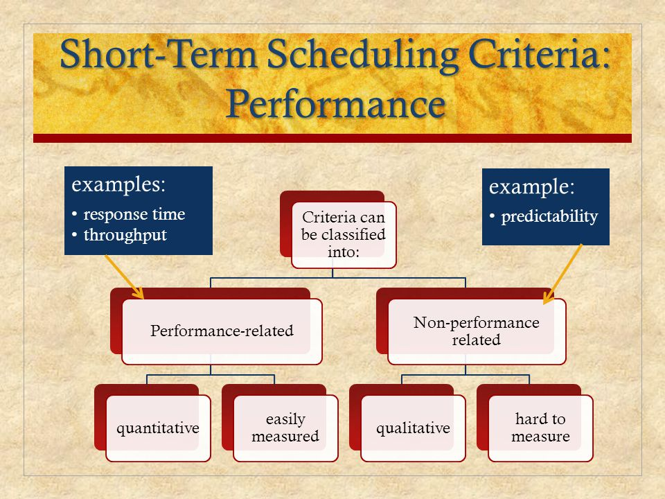 Short-Term Scheduling Criteria: Performance
