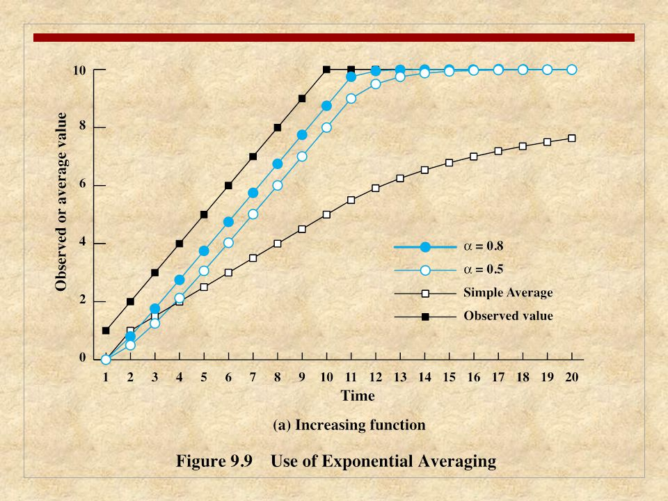 Figure 9.9 compares simple averaging with exponential averaging (for two different values of α).