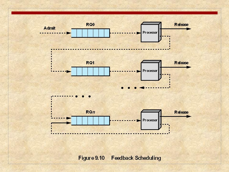 Figure 9.10 illustrates the feedback scheduling mechanism by showing the