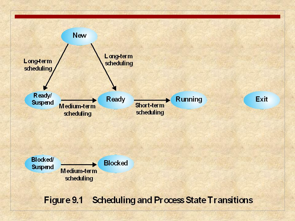 Figure 9.1 relates the scheduling functions to the process state transition