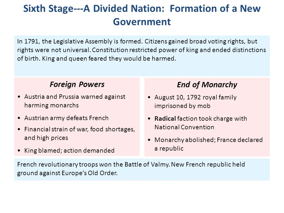 Sixth Stage---A Divided Nation: Formation of a New Government