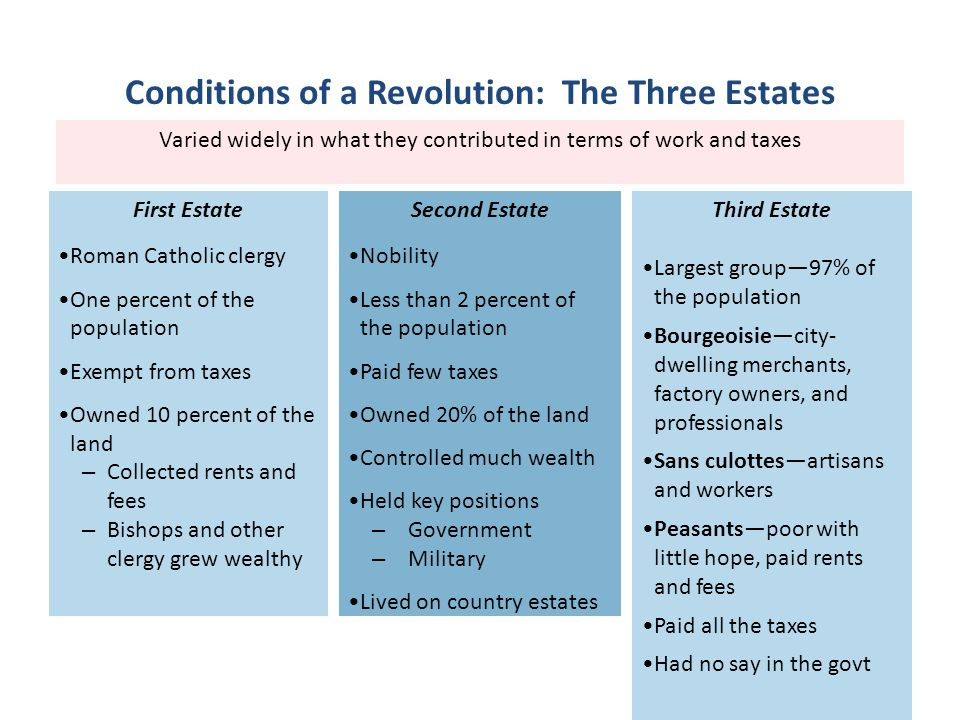 Conditions of a Revolution: The Three Estates