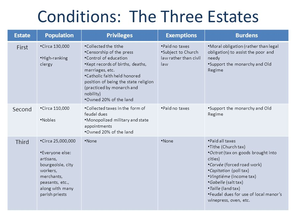 Conditions: The Three Estates