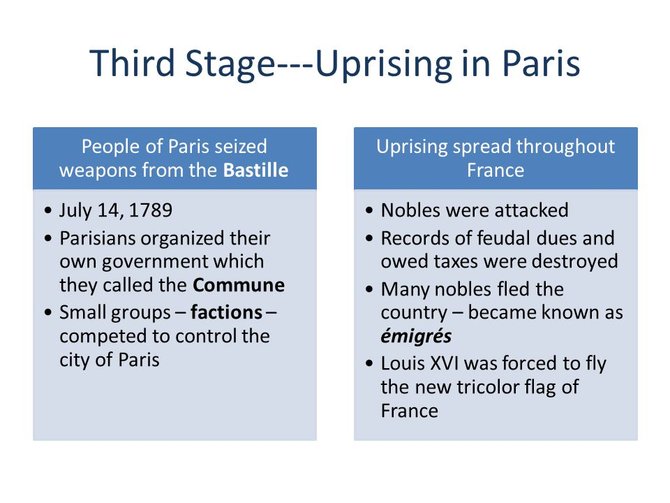 Third Stage---Uprising in Paris