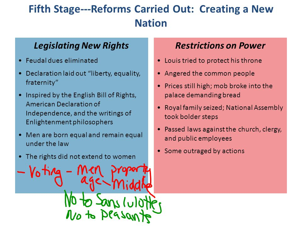 Fifth Stage---Reforms Carried Out: Creating a New Nation