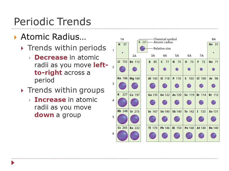 Periodic Trends Atomic Radius… Trends within periods