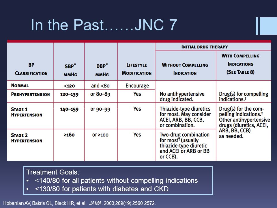 In the Past……JNC 7 Treatment Goals: