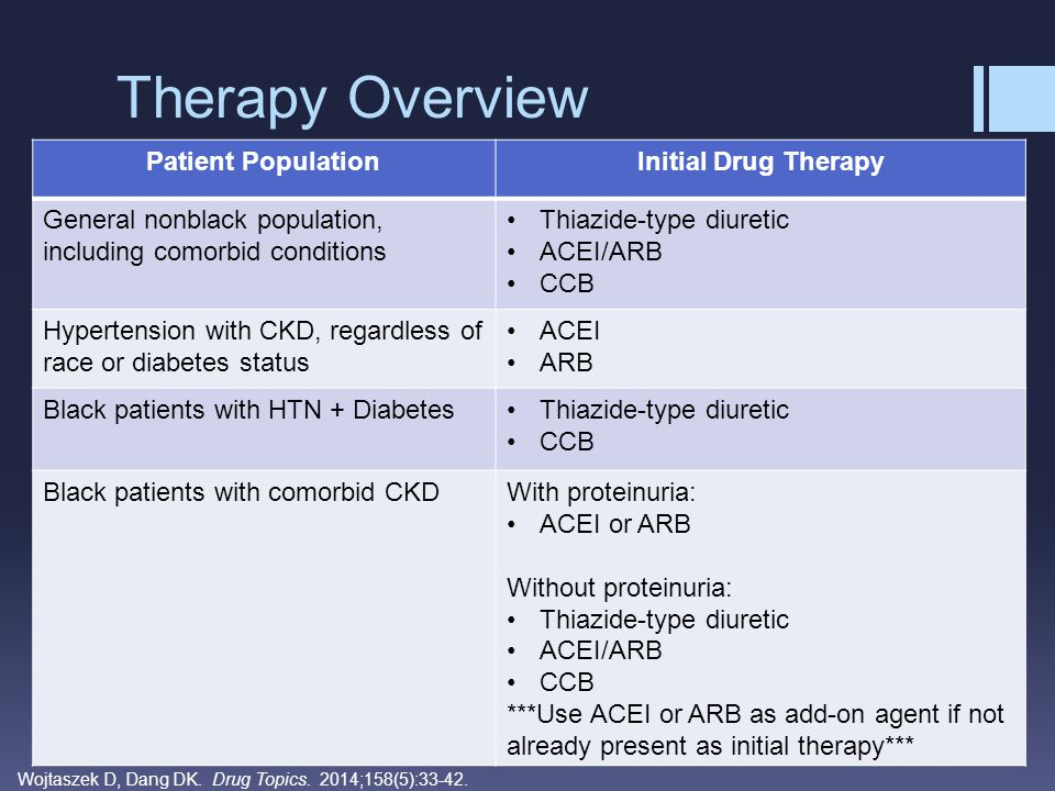 Therapy Overview Patient Population Initial Drug Therapy