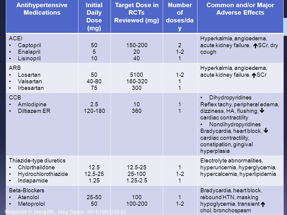 Antihypertensive Medications Initial Daily Dose (mg)