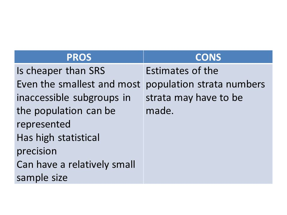 PROS CONS. Is cheaper than SRS. Even the smallest and most inaccessible subgroups in the population can be represented.
