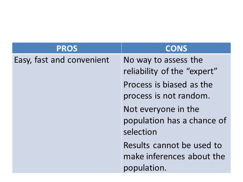PROS CONS. Easy, fast and convenient. No way to assess the reliability of the expert Process is biased as the process is not random.