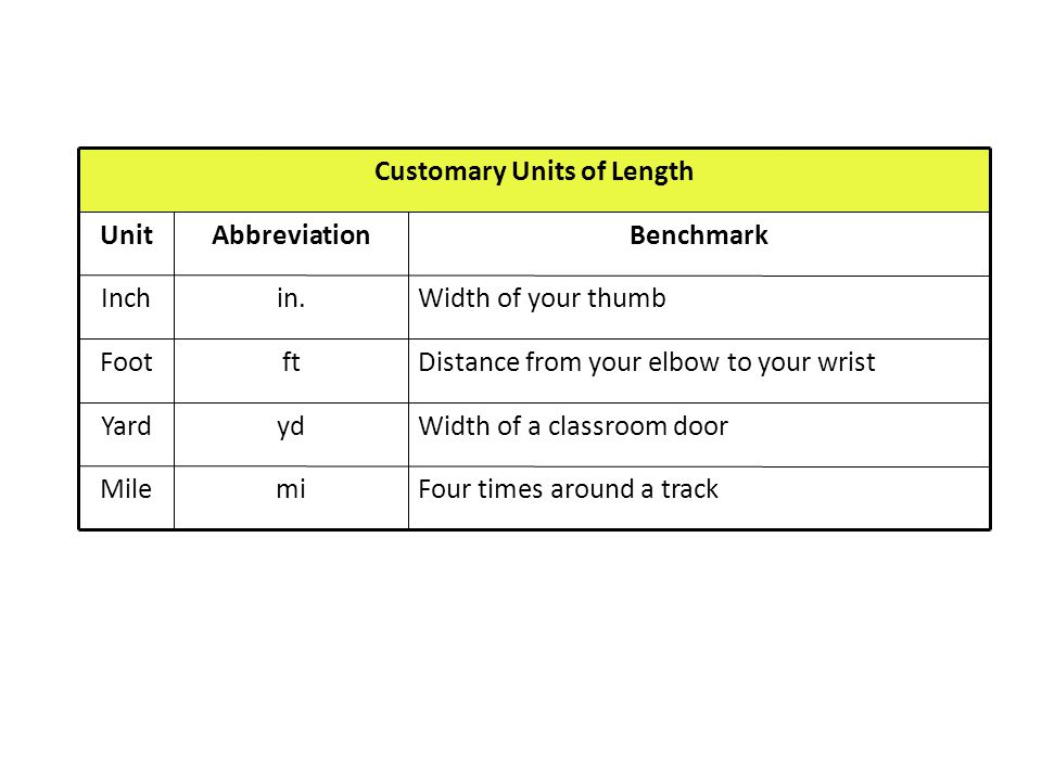 Customary Units of Length