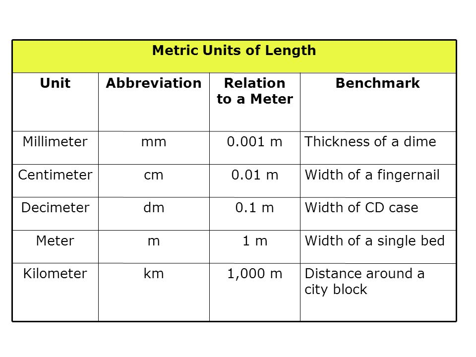Kilometer Meter. Decimeter. Centimeter. Millimeter. Unit. Width of a single bed. 1 m. m. Distance around a city block.