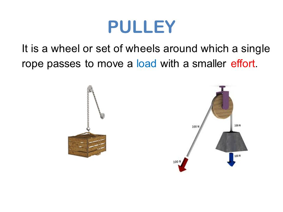 PULLEY It is a wheel or set of wheels around which a single rope passes to move a load with a smaller effort.