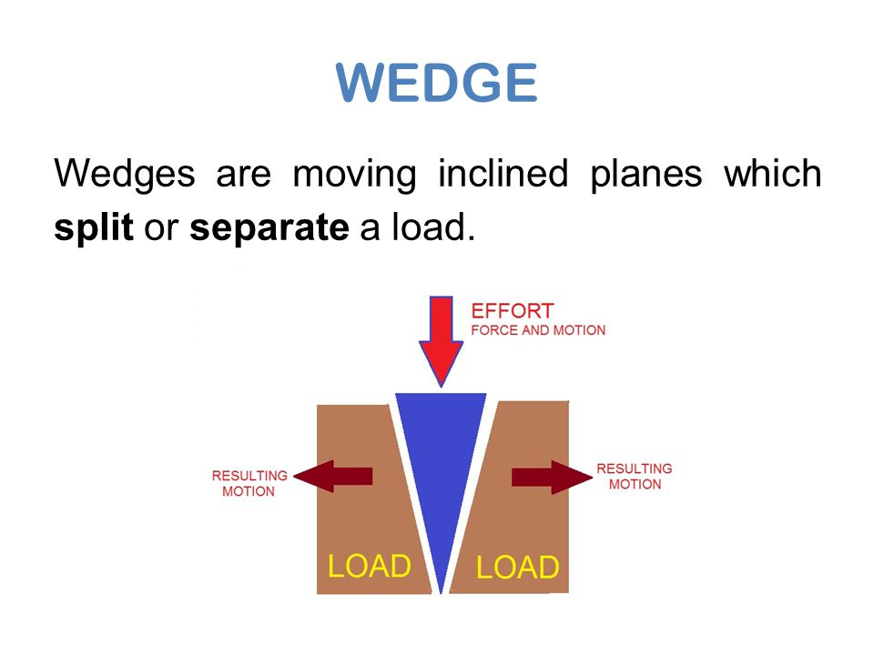 WEDGE Wedges are moving inclined planes which split or separate a load.