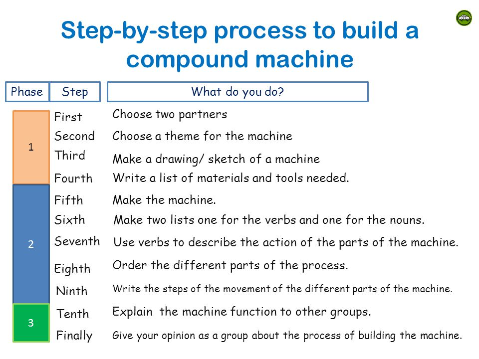 Step-by-step process to build a compound machine