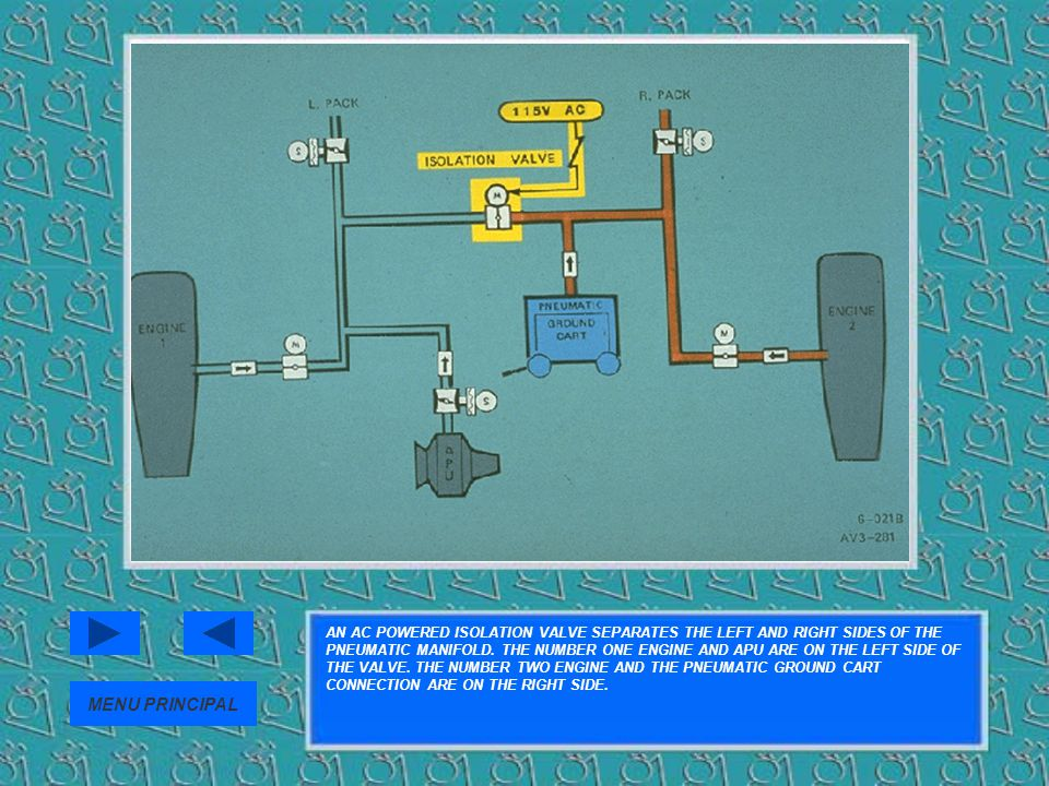 AN AC POWERED ISOLATION VALVE SEPARATES THE LEFT AND RIGHT SIDES OF THE PNEUMATIC MANIFOLD. THE NUMBER ONE ENGINE AND APU ARE ON THE LEFT SIDE OF THE VALVE. THE NUMBER TWO ENGINE AND THE PNEUMATIC GROUND CART CONNECTION ARE ON THE RIGHT SIDE.
