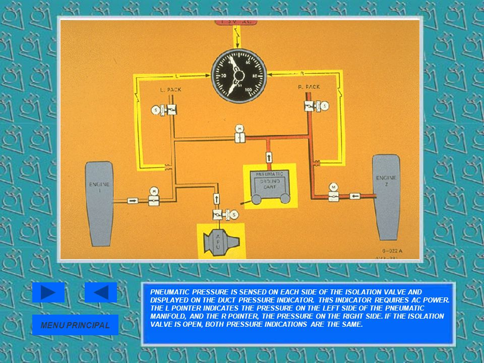 PNEUMATIC PRESSURE IS SENSED ON EACH SIDE OF THE ISOLATION VALVE AND DISPLAYED ON THE DUCT PRESSURE INDICATOR. THIS INDICATOR REQUIRES AC POWER. THE L POINTER INDICATES THE PRESSURE ON THE LEFT SIDE OF THE PNEUMATIC MANIFOLD, AND THE R POINTER, THE PRESSURE ON THE RIGHT SIDE. IF THE ISOLATION VALVE IS OPEN, BOTH PRESSURE INDICATIONS ARE THE SAME.