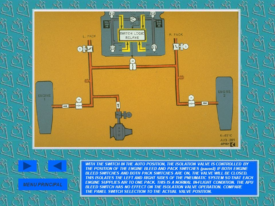 WITH THE SWITCH IN THE AUTO POSITION, THE ISOLATION VALVE IS CONTROLLED BY THE POSITION OF THE ENGINE BLEED AND PACK SWITCHES (pause2) IF BOTH ENGINE BLEED SWITCHES AND BOTH PACK SWITCHES ARE ON, THE VALVE WILL BE CLOSED. THIS ISOLATES THE LEFT AND RIGHT SIDES OF THE PNEUMATIC SYSTEM SO THAT EACH ENGINE SUPPLIES AIR TO ONE PACK. THIS IS A NORMAL IN-FLIGHT CONDITION. THE APU BLEED SWITCH HAS NO EFFECT ON THE ISOLATION VALVE OPERATION. COMPARE