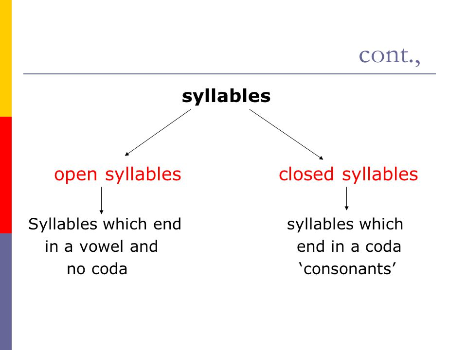 cont., syllables open syllables closed syllables