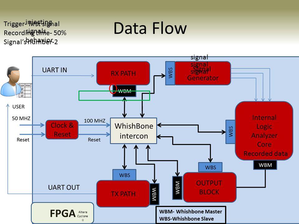 Data Flow injecting signals behavior Trigger- first signal