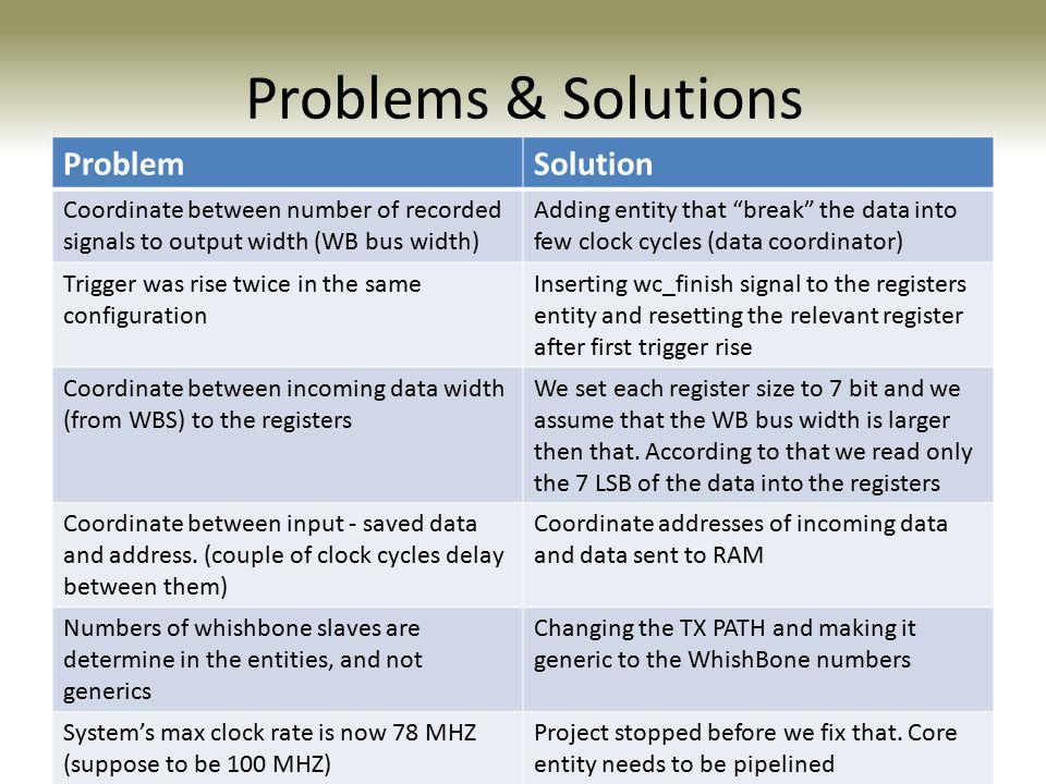 Problems & Solutions Solution Problem