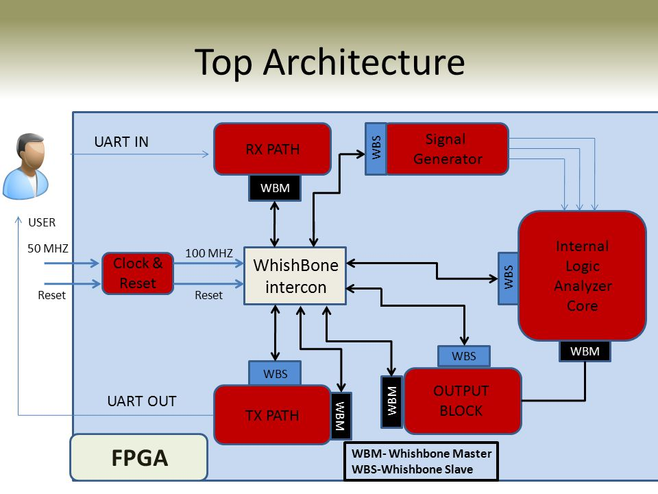 Top Architecture FPGA WhishBone intercon UART IN RX PATH OUTPUT BLOCK