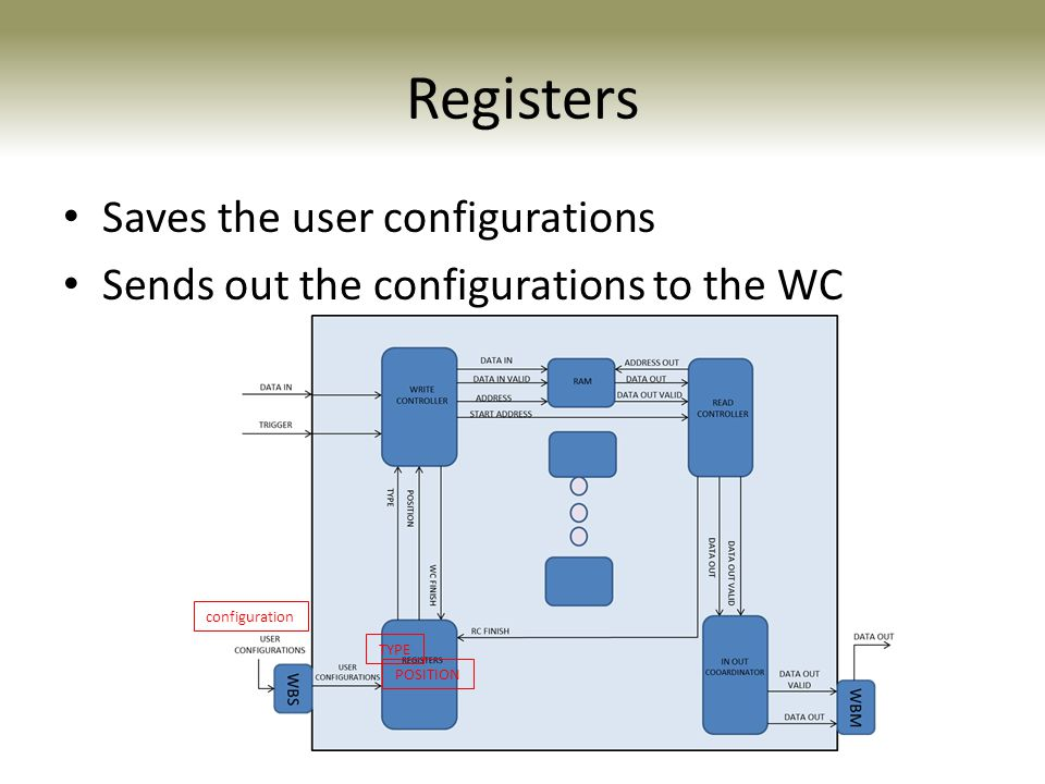 Registers Saves the user configurations