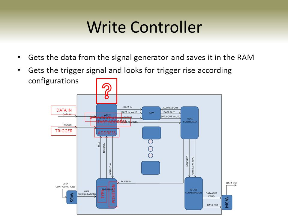 Write Controller Gets the data from the signal generator and saves it in the RAM.