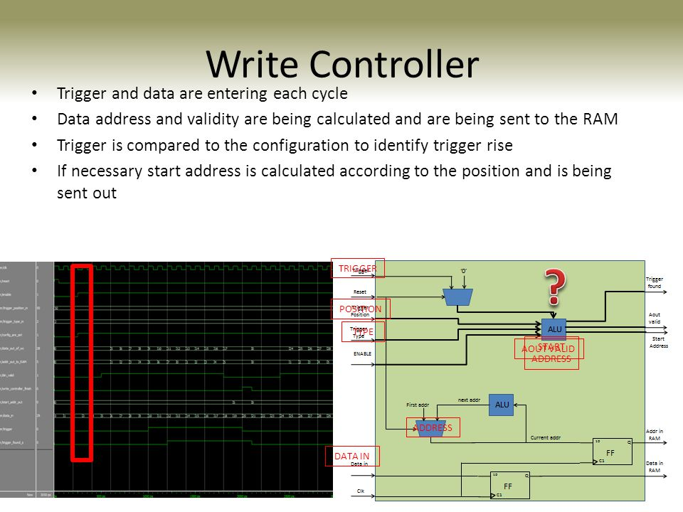 Write Controller Trigger and data are entering each cycle