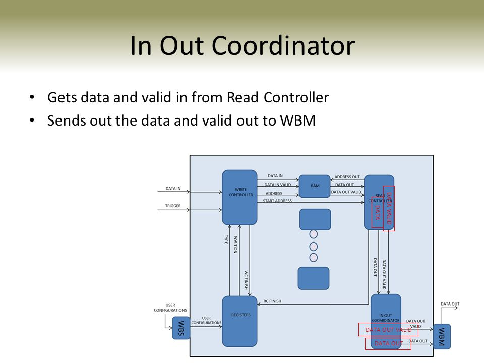 In Out Coordinator Gets data and valid in from Read Controller