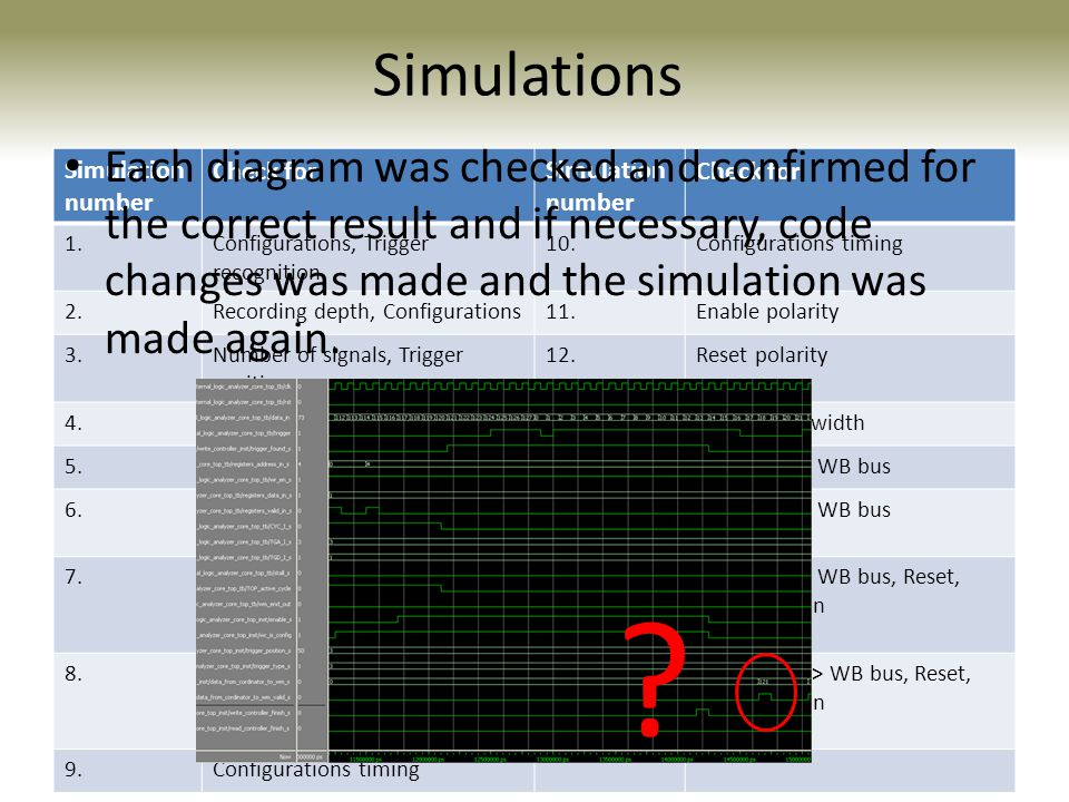 Simulations Each diagram was checked and confirmed for the correct result and if necessary, code changes was made and the simulation was made again.