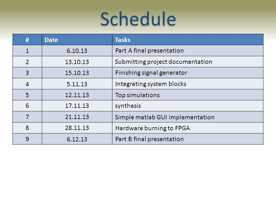 Schedule 0.5 חן Tasks Date # Part A final presentation 6.10.13 1