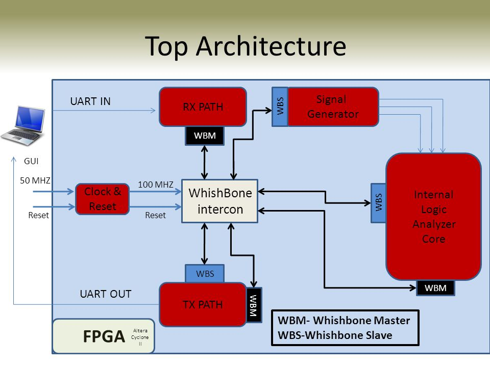 Top Architecture FPGA WhishBone intercon Signal UART IN RX PATH