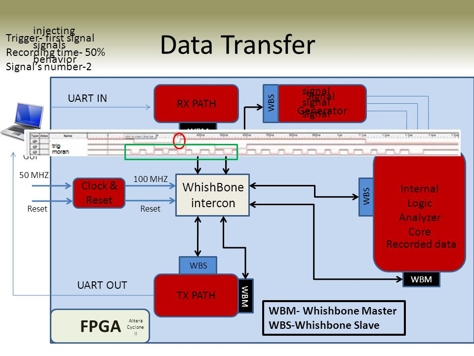 Data Transfer FPGA WhishBone intercon injecting signals behavior