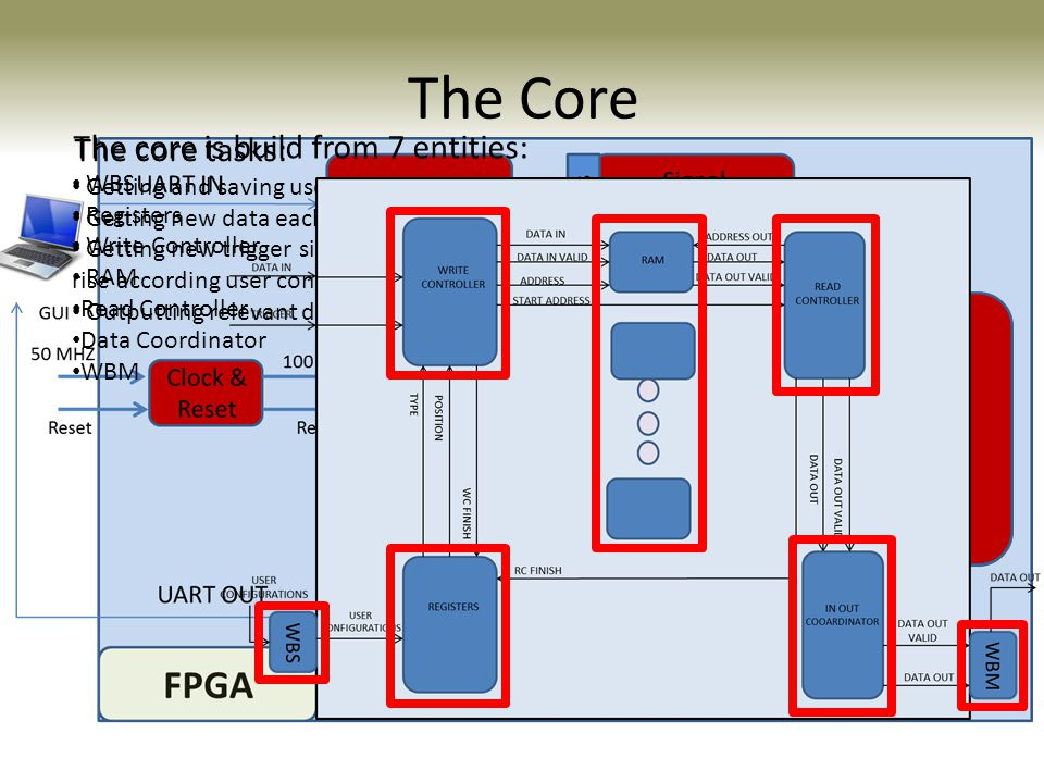 The Core The core is build from 7 entities: The core tasks: WBS