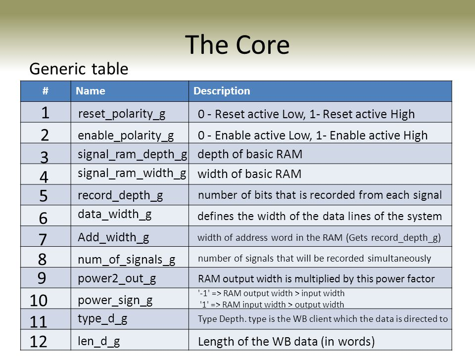 The Core Generic table 1 2 3 4 5 6 7 8 9 10 11 12 reset_polarity_g