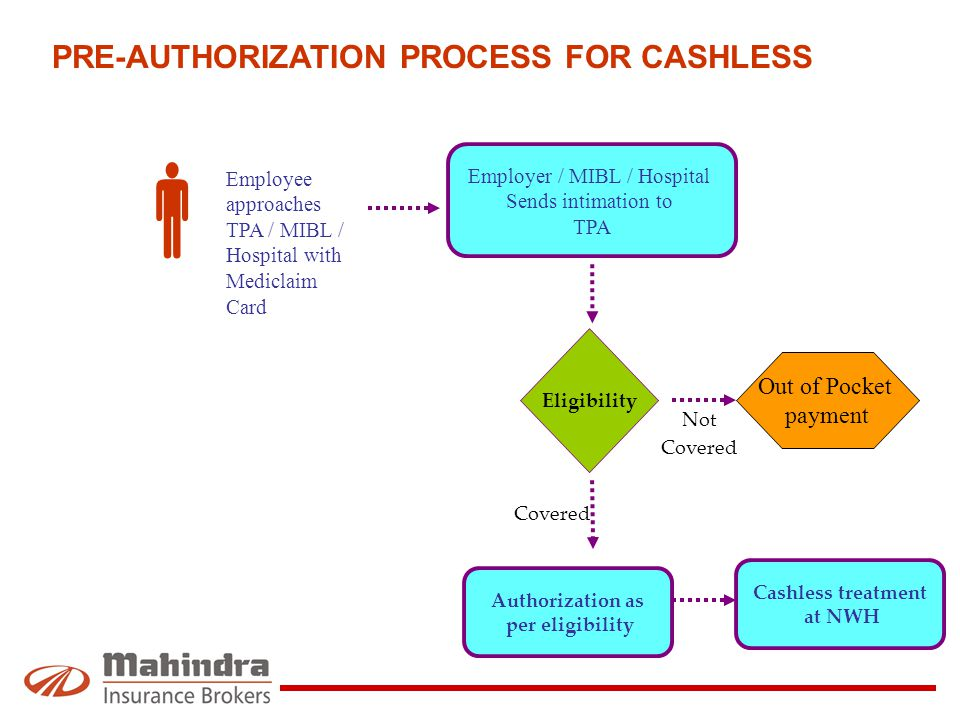 PRE-AUTHORIZATION PROCESS FOR CASHLESS