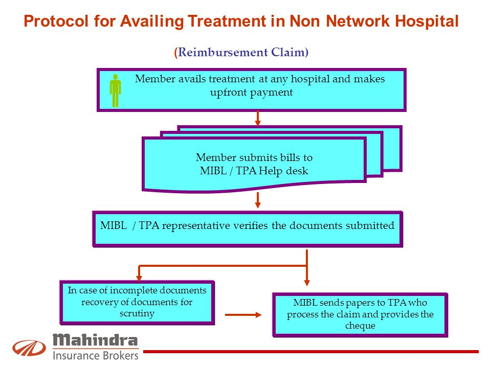 Protocol for Availing Treatment in Non Network Hospital