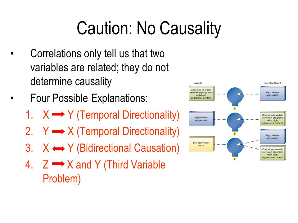 Caution: No Causality Correlations only tell us that two variables are related; they do not determine causality.