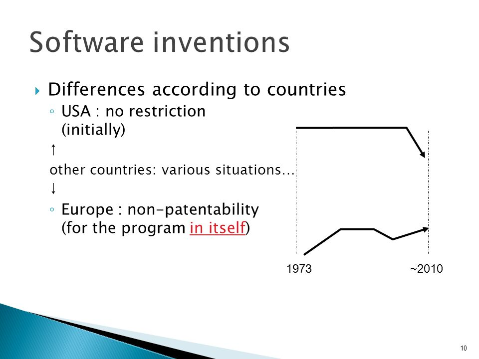 Software inventions Differences according to countries