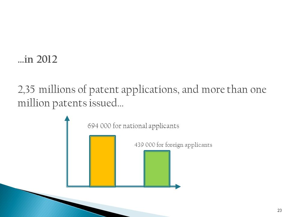 …in 2012 2,35 millions of patent applications, and more than one million patents issued… 694 000 for national applicants.