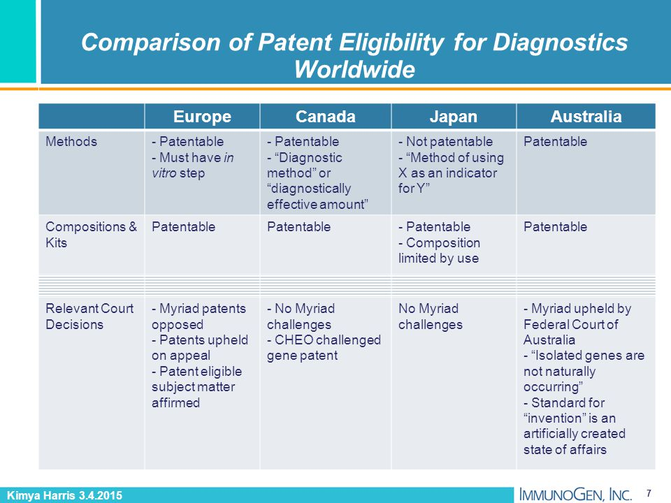 Comparison of Patent Eligibility for Diagnostics Worldwide