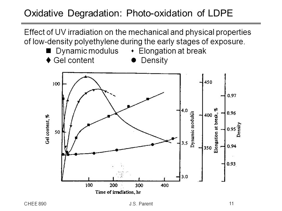 Oxidative Degradation: Photo-oxidation of LDPE